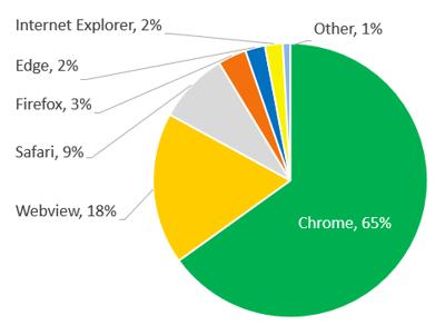 BrowserShare_AllTraffic