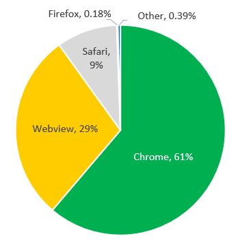 BrowserShare_MobileTraffic