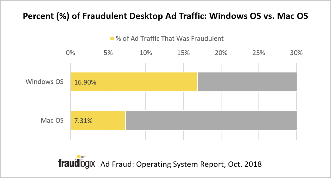 In Ad Fraud Fight, 17 Percent of Windows OS Traffic is Fraudulent