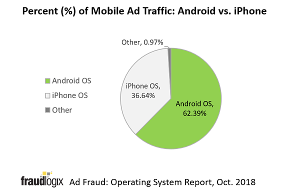 MobileOS_AndroidiPhonePercent